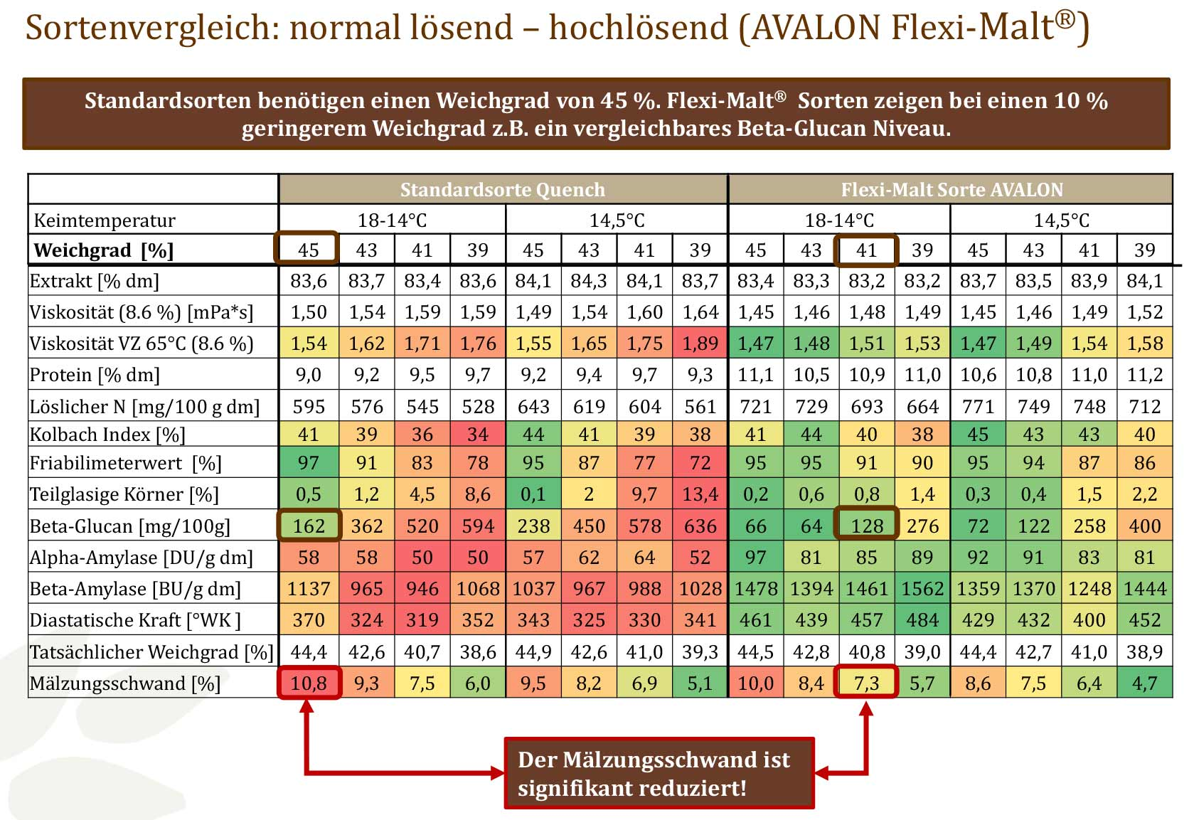 Flexi-Malt Tabelle
